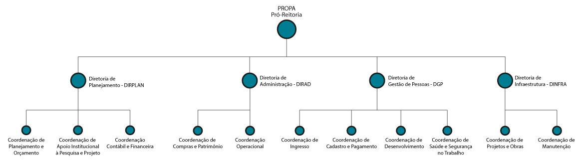 Organograma Propa