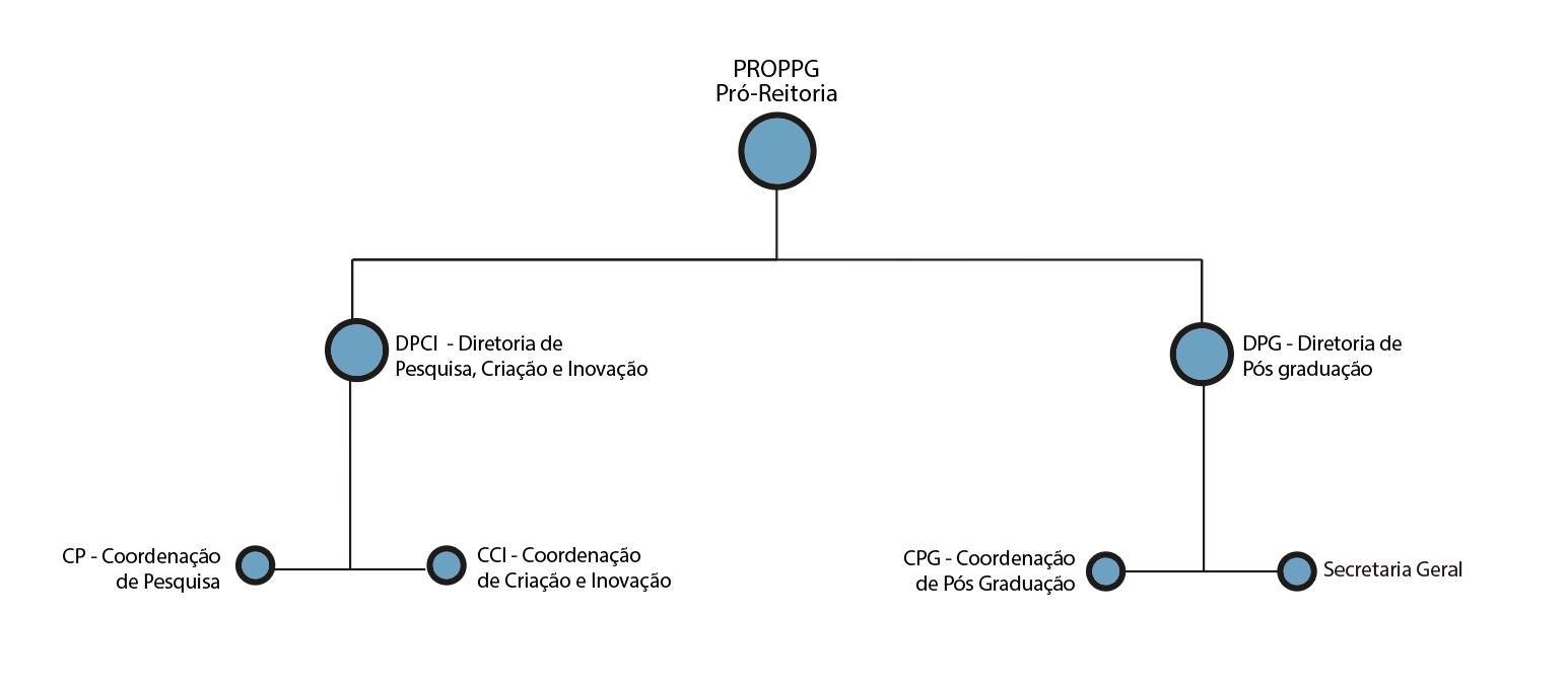 Organograma PROPPG
