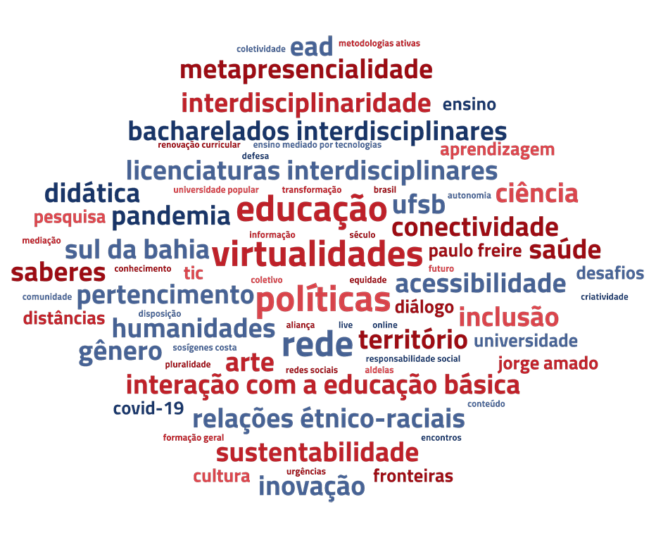 rede de palavras